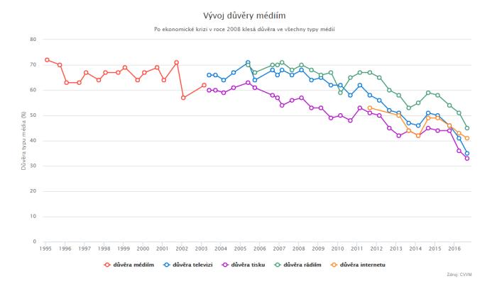 CVVM: Důvěra v médiapadá