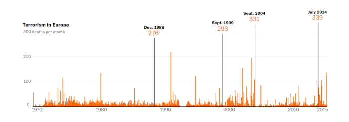45 years of terrorist attacks in Europe visualized Washington Post (1)