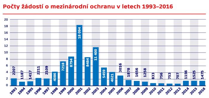 Česko  28 žádostí o azyl na milion obyvatel. Evropský průměr  702 žádostí — ČT24 — Česká televize.png