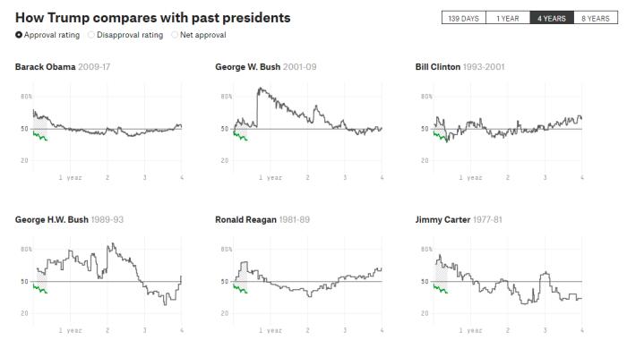 How Popular Is Donald Trump FiveThirtyEight (1)