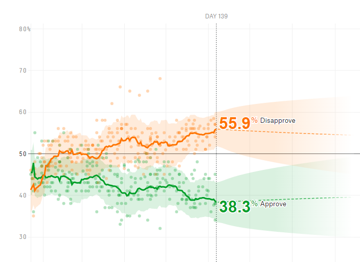 How Popular Is Donald Trump FiveThirtyEight